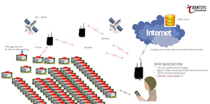 2634_RFID-system