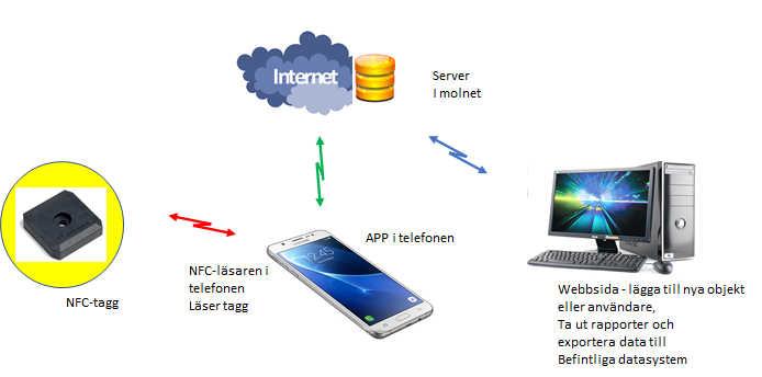 RONDERINGSSYSTEM MED NFC RFID OCH APP I TELEFONEN